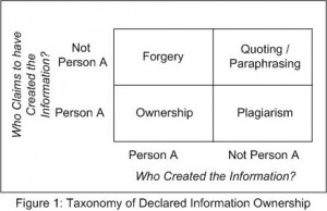 Plagiarism_Forgery Taxonomy