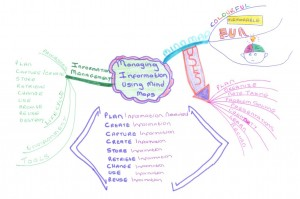 Managing Information Mind Map