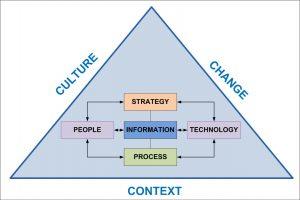 Socio-Technical Systems Model